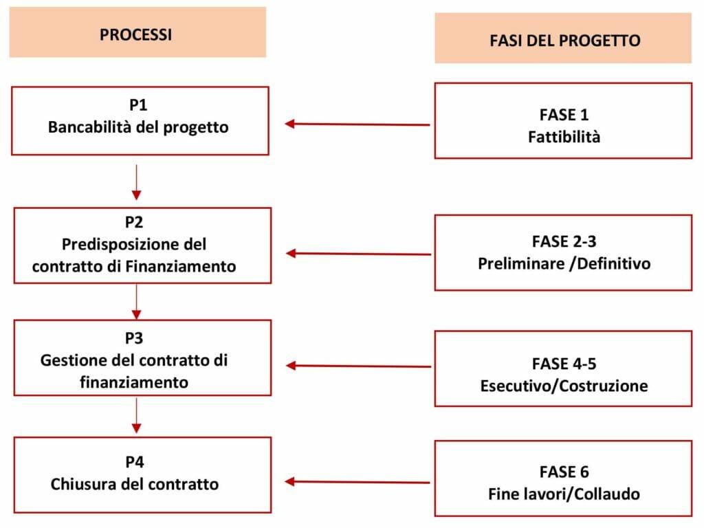 grafico, bancabilità del progetto, servizi di supporto alle costruzioni